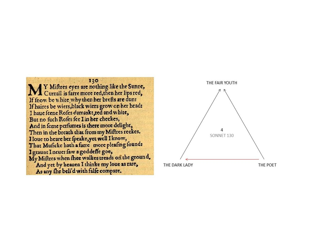 A brief review of sonnet 130